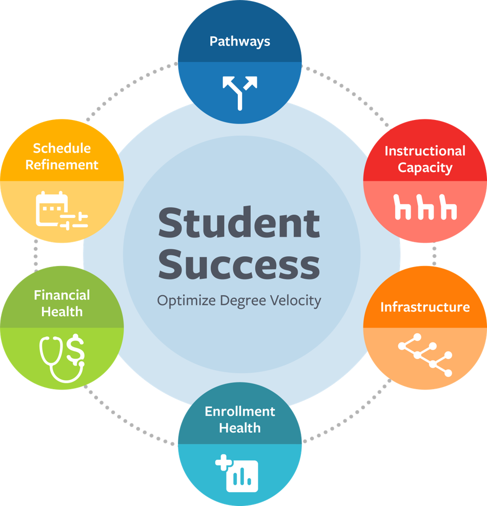 Mangaging the Academic Enterprise Framework-2